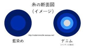 藍染めとデニム繊維の断面図(イメージ図)